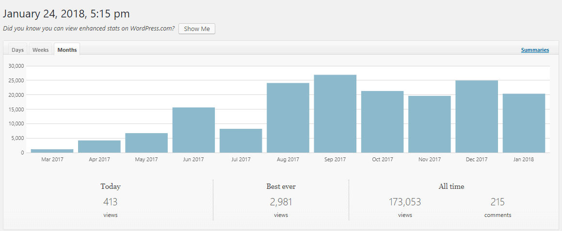 promote a blog