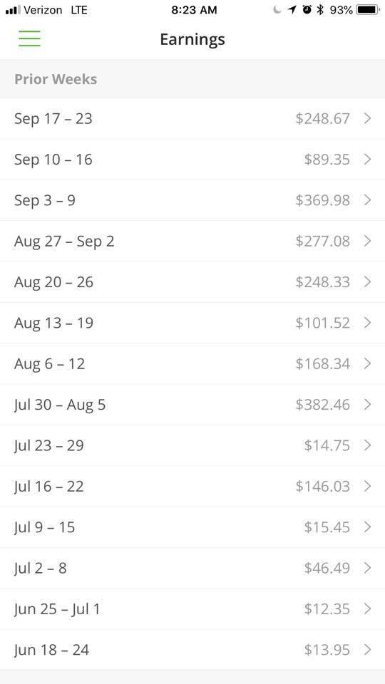 insracart earnings